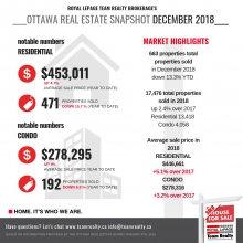 Market Snapshot:  Ottawa Real Estate December 2018