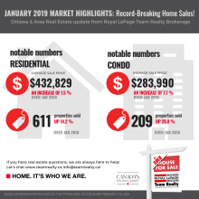 Ottawa Real Estate Update: January 2019 Record-Breaking Home Sales!